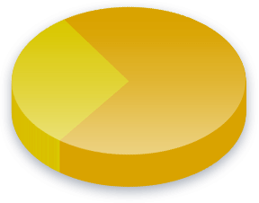 Death Penalty Poll Results for Facebook voters