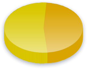 Non-Domicile Rule Poll Results